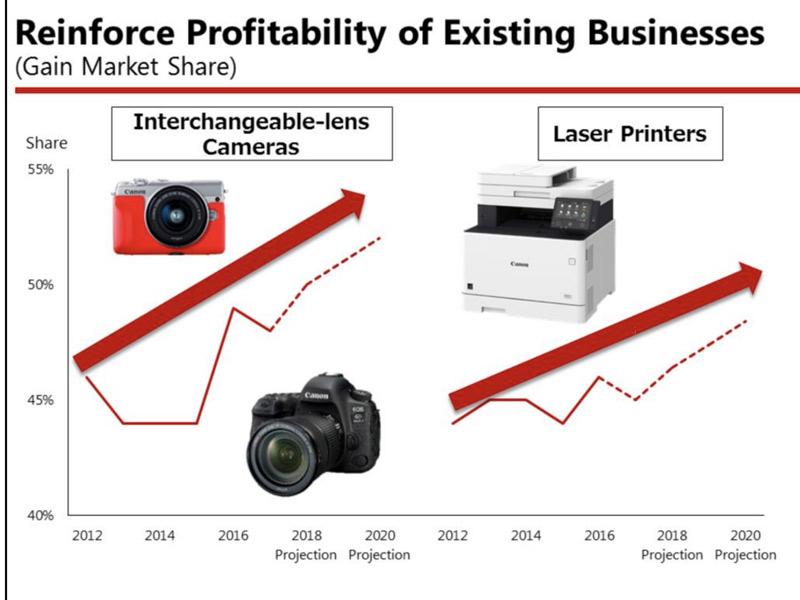 یورش کانن به بازار دوربینهای بدون آینه